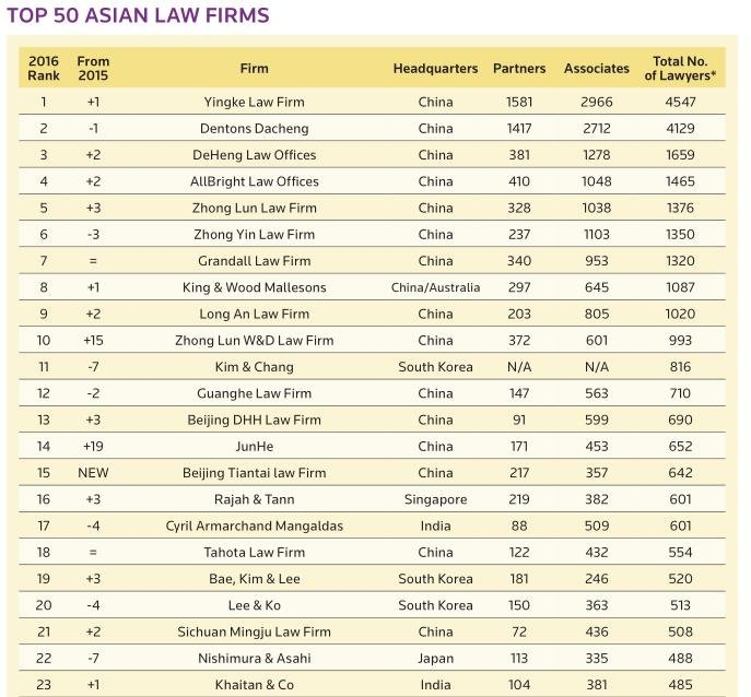 ALB Ranks Asia's & India's Biggest Law Firms | Practice Source