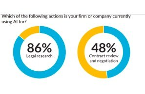 Law 360 Pulse Releases Post COVID Legal Technology Survey